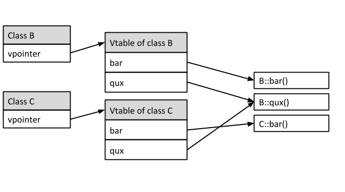 Understandig Virtual Tables in C++ | Pablo Arias
